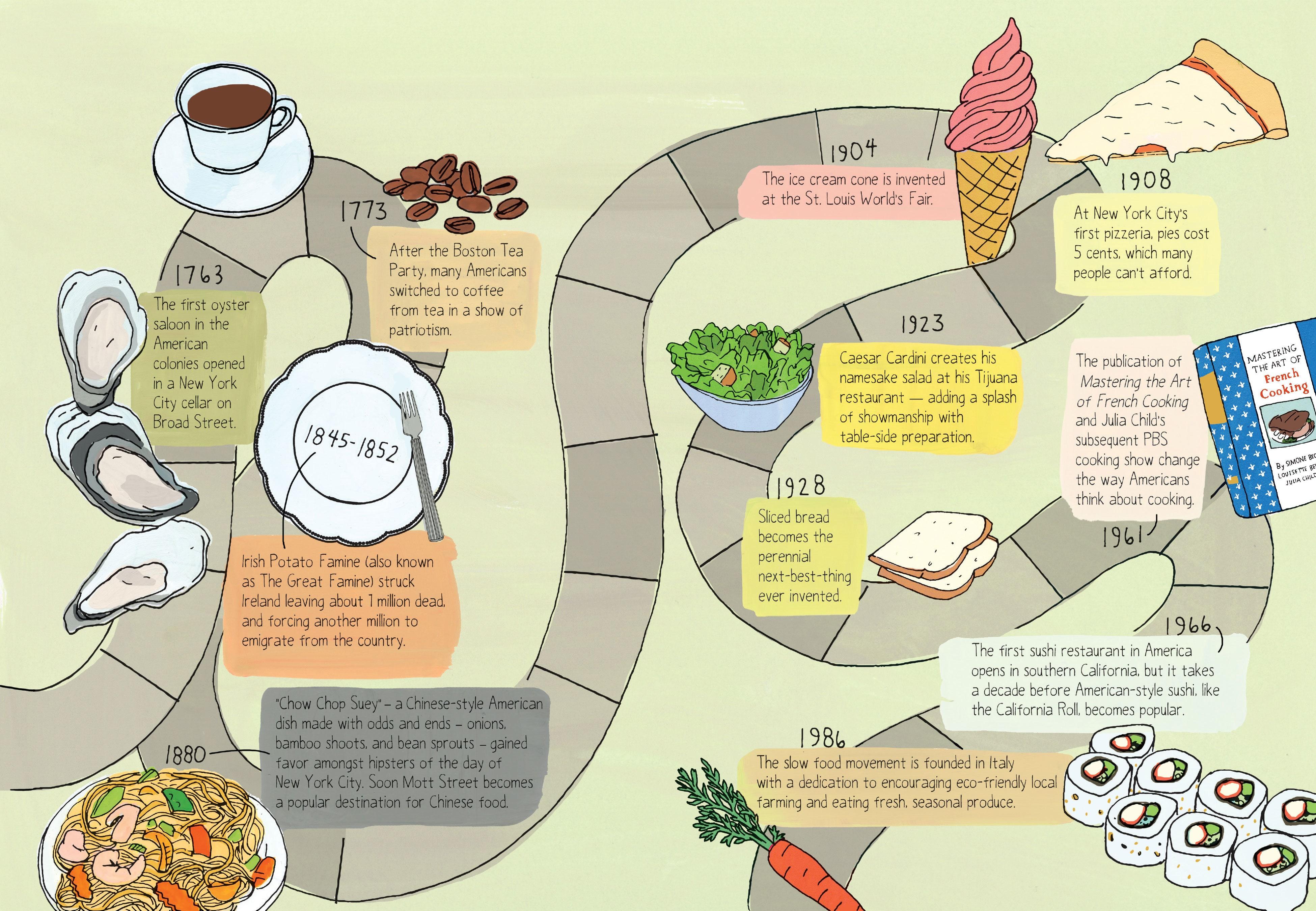 A Brief History of Food—No Big Deal | Bon Appetit