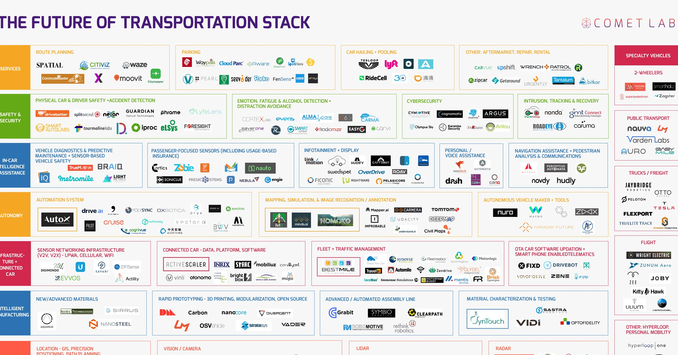 the future of transportation stack produced by vc firm comet labs counts 263 companies most of which youve probably never heard of all of them vying